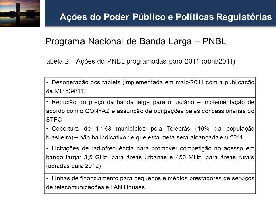 Ações do Poder Público e Políticas Regulatórias Desoneração dos tablets (implementada em maio/2011 com a publicação da MP 534/11) Redução do preço da