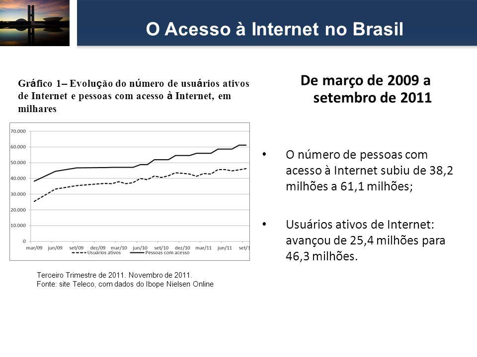 De março de 2009 a setembro de 2011 O número de pessoas com acesso à Internet subiu de 38,2 milhões a 61,1 milhões; Usuários ativos de Internet: avanç