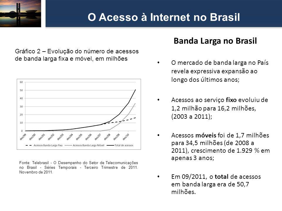 Banda Larga no Brasil O mercado de banda larga no País revela expressiva expansão ao longo dos últimos anos; Acessos ao serviço fixo evoluiu de 1,2 mi