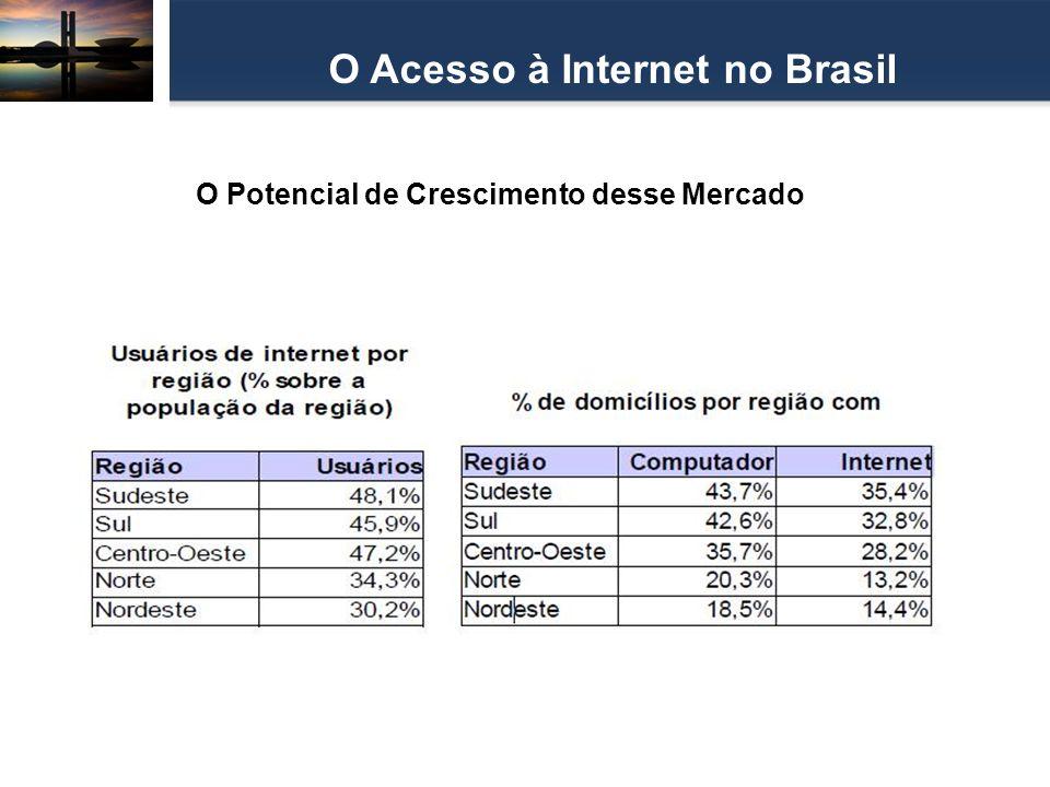 O Acesso à Internet no Brasil O Potencial de Crescimento desse Mercado