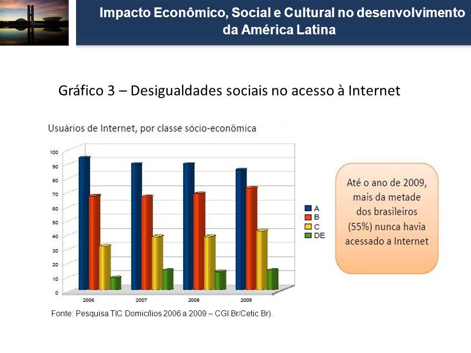 Gráfico 3 – Desigualdades sociais no acesso à Internet Impacto Econômico, Social e Cultural no desenvolvimento da América Latina Fonte: Pesquisa TIC D