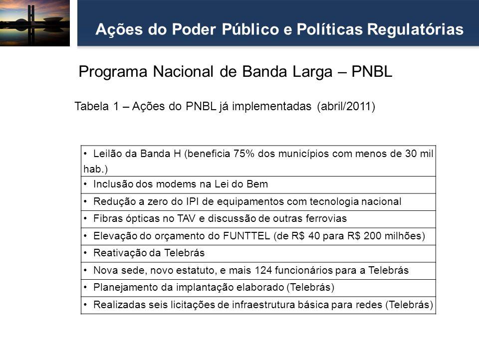 Ações do Poder Público e Políticas Regulatórias Programa Nacional de Banda Larga – PNBL Leilão da Banda H (beneficia 75% dos municípios com menos de 3