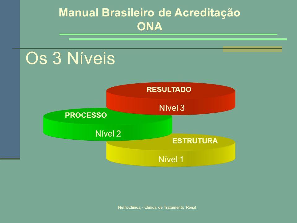 NefroClínica - Clínica de Tratamento Renal Os 3 Níveis Nível 1 ESTRUTURA Nível 2 PROCESSO Nível 3 RESULTADO Manual Brasileiro de Acreditação ONA