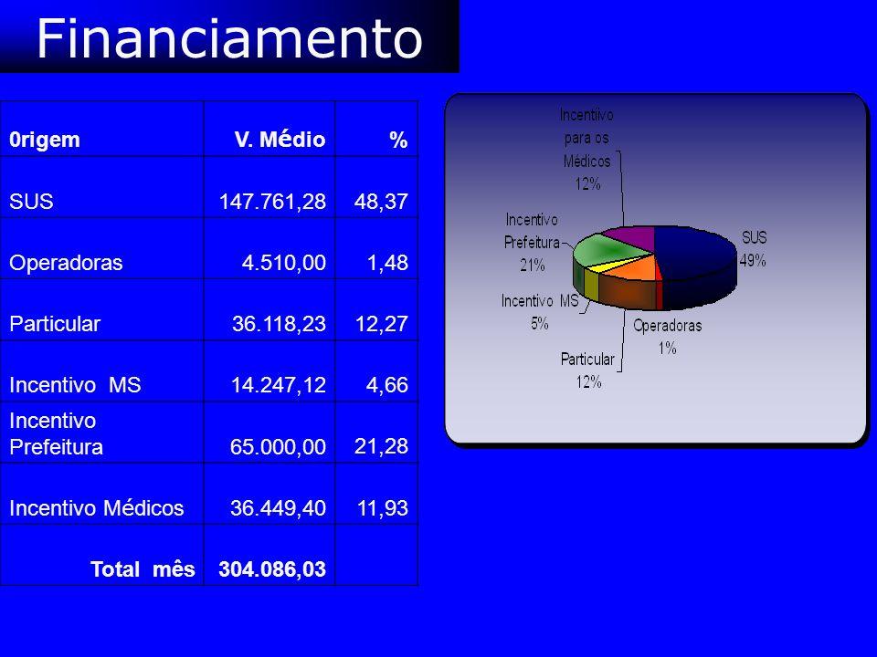 Financiamento 0rigem V. M é dio % SUS 147.761,28 48,37 Operadoras 4.510,00 1,48 Particular 36.118,23 12,27 Incentivo MS 14.247,12 4,66 Incentivo Prefe