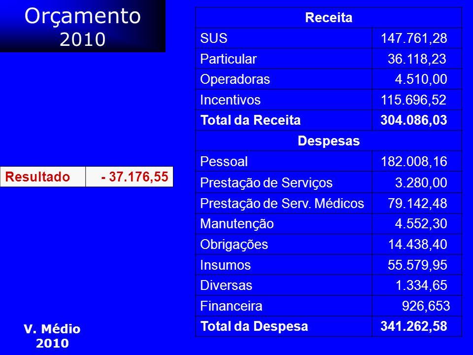 Orçamento 2010 Receita SUS 147.761,28 Particular 36.118,23 Operadoras 4.510,00 Incentivos 115.696,52 Total da Receita 304.086,03 Despesas Pessoal 182.