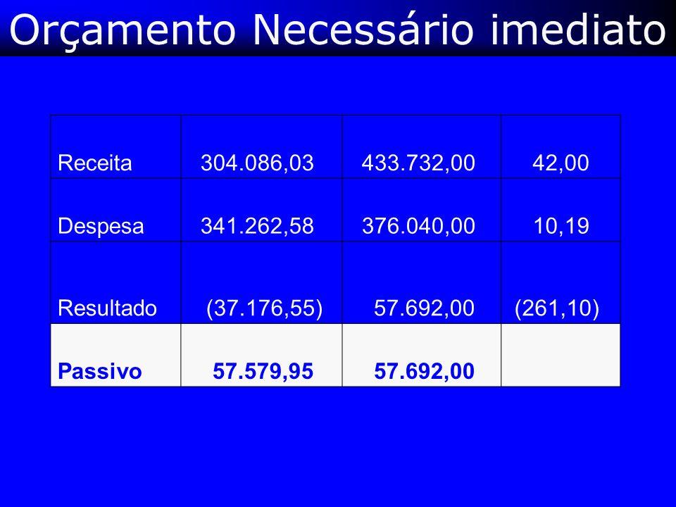Orçamento Necessário imediato Receita 304.086,03 433.732,00 42,00 Despesa 341.262,58 376.040,00 10,19 Resultado (37.176,55) 57.692,00 (261,10) Passivo