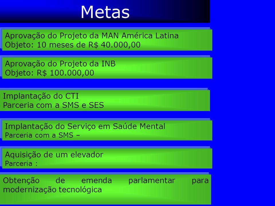 Metas Aprovação do Projeto da MAN América Latina Objeto: 10 meses de R$ 40.000,00 Aprovação do Projeto da INB Objeto: R$ 100.000,00 Implantação do CTI