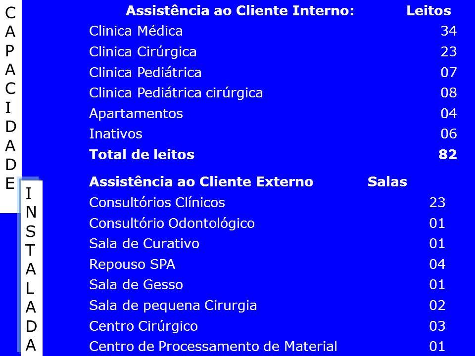 Assistência ao Cliente Interno:Leitos Clinica Médica34 Clinica Cirúrgica23 Clinica Pediátrica07 Clinica Pediátrica cirúrgica08 Apartamentos04 Inativos