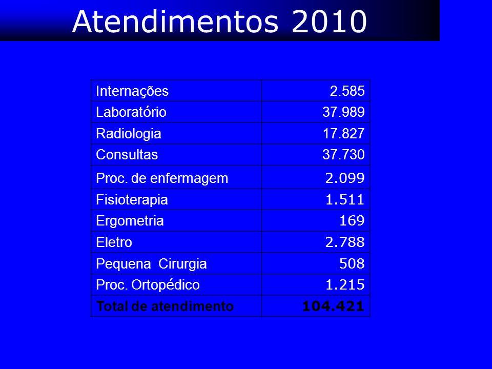 Atendimentos 2010 Interna ç ões 2.585 Laborat ó rio 37.989 Radiologia 17.827 Consultas 37.730 Proc. de enfermagem 2.099 Fisioterapia 1.511 Ergometria