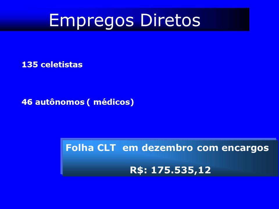 Empregos Diretos 135 celetistas 46 autônomos ( médicos) Folha CLT em dezembro com encargos R$: 175.535,12