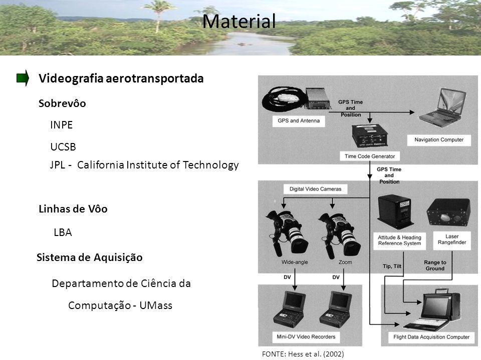 Material Videografia aerotransportada INPE UCSB JPL - California Institute of Technology Sobrevôo FONTE: Hess et al.