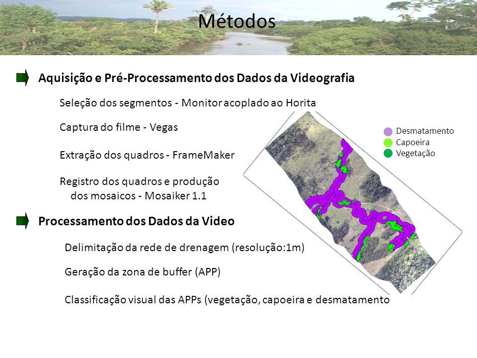 Métodos Aquisição e Pré-Processamento dos Dados da Videografia Seleção dos segmentos - Monitor acoplado ao Horita Captura do filme - Vegas Extração dos quadros - FrameMaker Registro dos quadros e produção dos mosaicos - Mosaiker 1.1 Desmatamento Capoeira Vegetação Processamento dos Dados da Video Delimitação da rede de drenagem (resolução:1m) Geração da zona de buffer (APP) Classificação visual das APPs (vegetação, capoeira e desmatamento