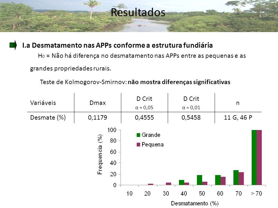 Resultados H 0 = Não há diferença no desmatamento nas APPs entre as pequenas e as grandes propriedades rurais.