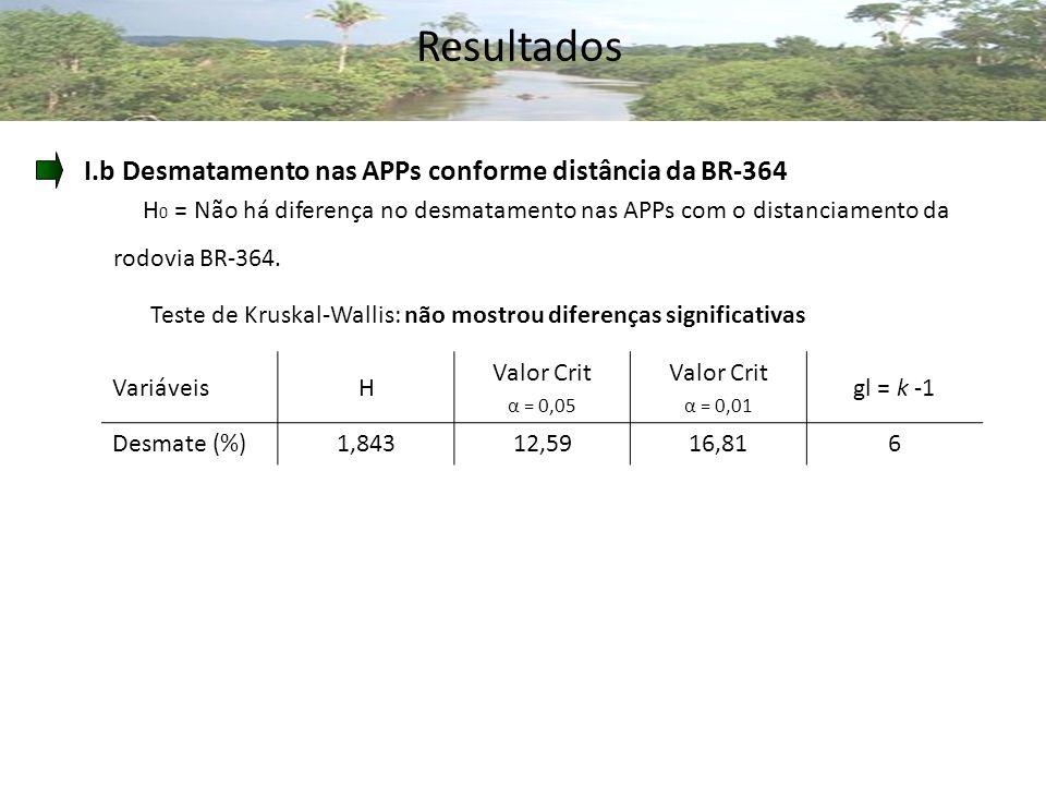 Resultados I.b Desmatamento nas APPs conforme distância da BR-364 H 0 = Não há diferença no desmatamento nas APPs com o distanciamento da rodovia BR-364.