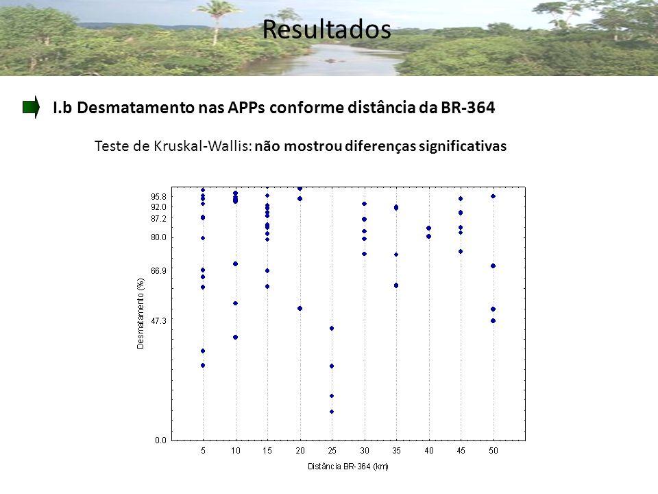 Resultados Teste de Kruskal-Wallis: não mostrou diferenças significativas I.b Desmatamento nas APPs conforme distância da BR-364