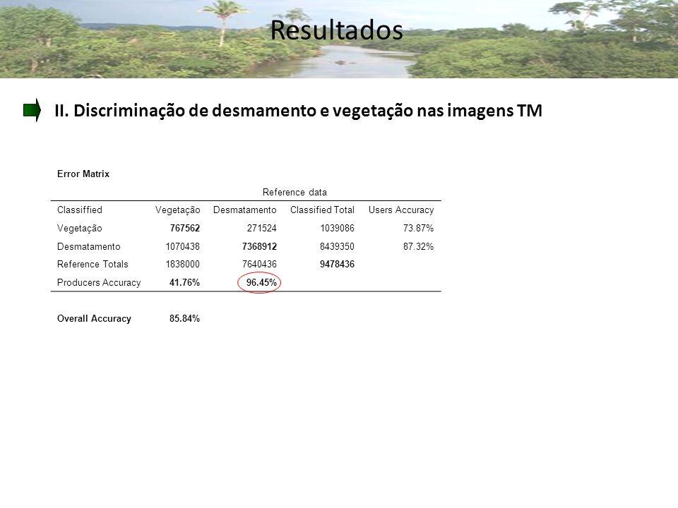 Resultados II.