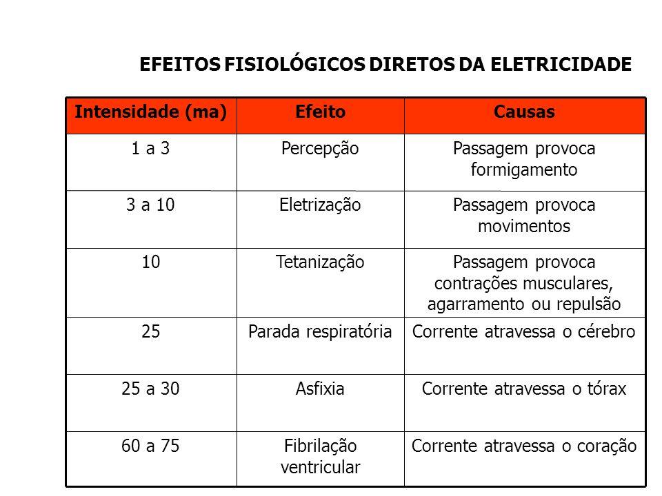 Efeito da Corrente Elétrica - Intensidade da corrente; - Tempo de exposição; - Percurso através do corpo humano; - Condições Orgânicas do indivíduo. P