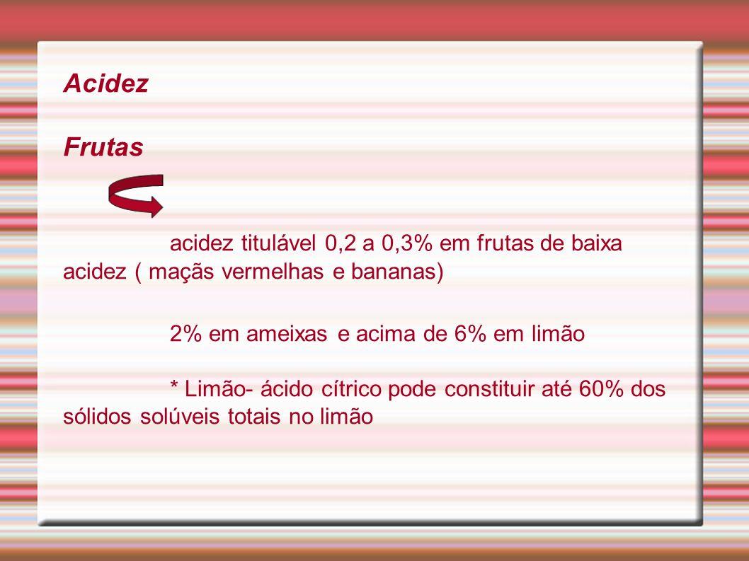 Acidez Frutas acidez titulável 0,2 a 0,3% em frutas de baixa acidez ( maçãs vermelhas e bananas) 2% em ameixas e acima de 6% em limão * Limão- ácido c