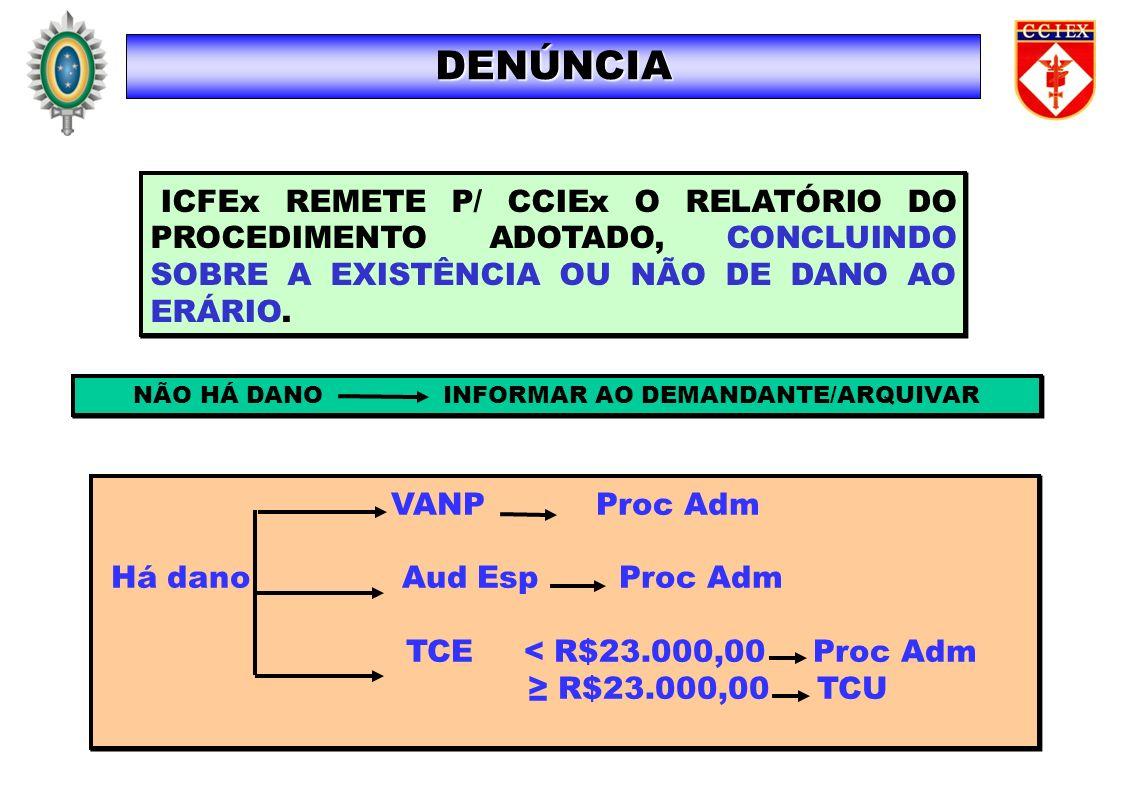 ICFEx REMETE P/ CCIEx O RELATÓRIO DO PROCEDIMENTO ADOTADO, CONCLUINDO SOBRE A EXISTÊNCIA OU NÃO DE DANO AO ERÁRIO. NÃO HÁ DANO INFORMAR AO DEMANDANTE/