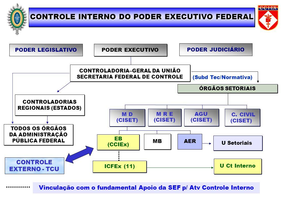 CONTROLE INTERNO DO PODER EXECUTIVO FEDERAL MB PODER JUDICIÁRIO ÓRGÃOS SETORIAIS PODER LEGISLATIVO PODER EXECUTIVO CONTROLADORIA–GERAL DA UNIÃO SECRET