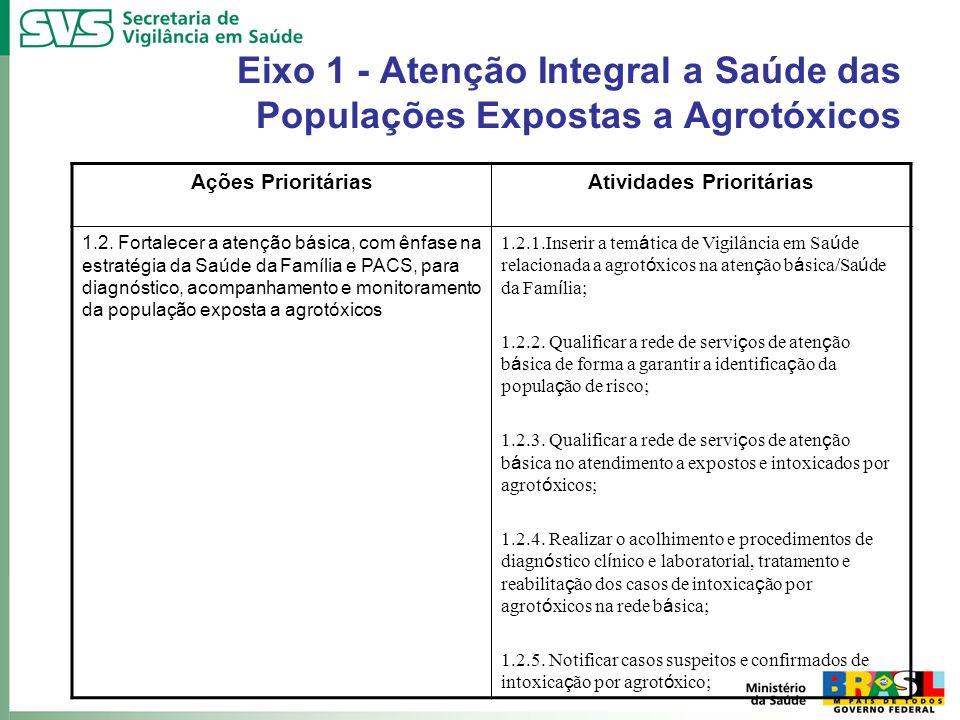 Eixo 1 - Atenção Integral a Saúde das Populações Expostas a Agrotóxicos Ações PrioritáriasAtividades Prioritárias 1.2. Fortalecer a atenção básica, co
