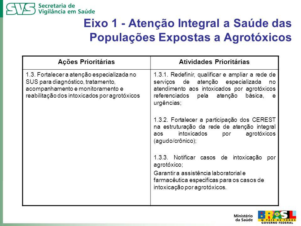 Eixo 1 - Atenção Integral a Saúde das Populações Expostas a Agrotóxicos Ações PrioritáriasAtividades Prioritárias 1.3. Fortalecer a atenção especializ