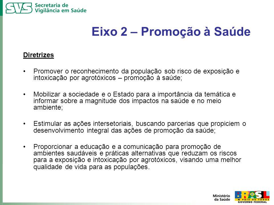 Eixo 2 – Promoção à Saúde Diretrizes Promover o reconhecimento da população sob risco de exposição e intoxicação por agrotóxicos – promoção à saúde; M