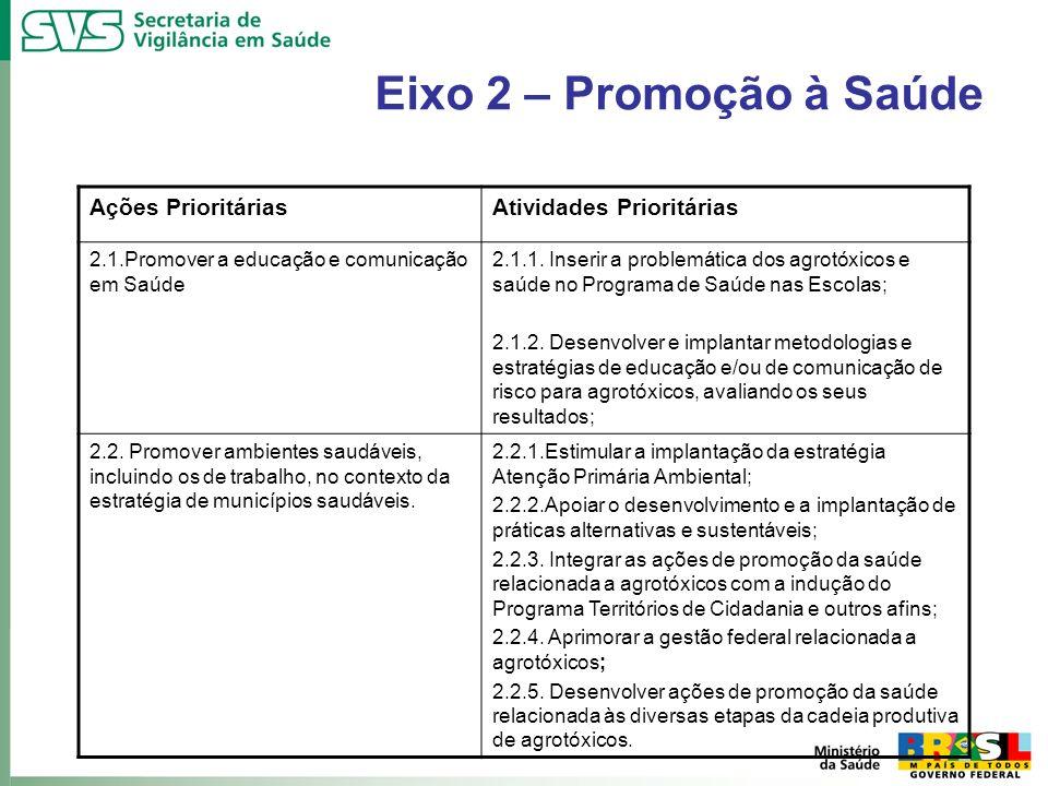 Eixo 2 – Promoção à Saúde Ações PrioritáriasAtividades Prioritárias 2.1.Promover a educação e comunicação em Saúde 2.1.1. Inserir a problemática dos a