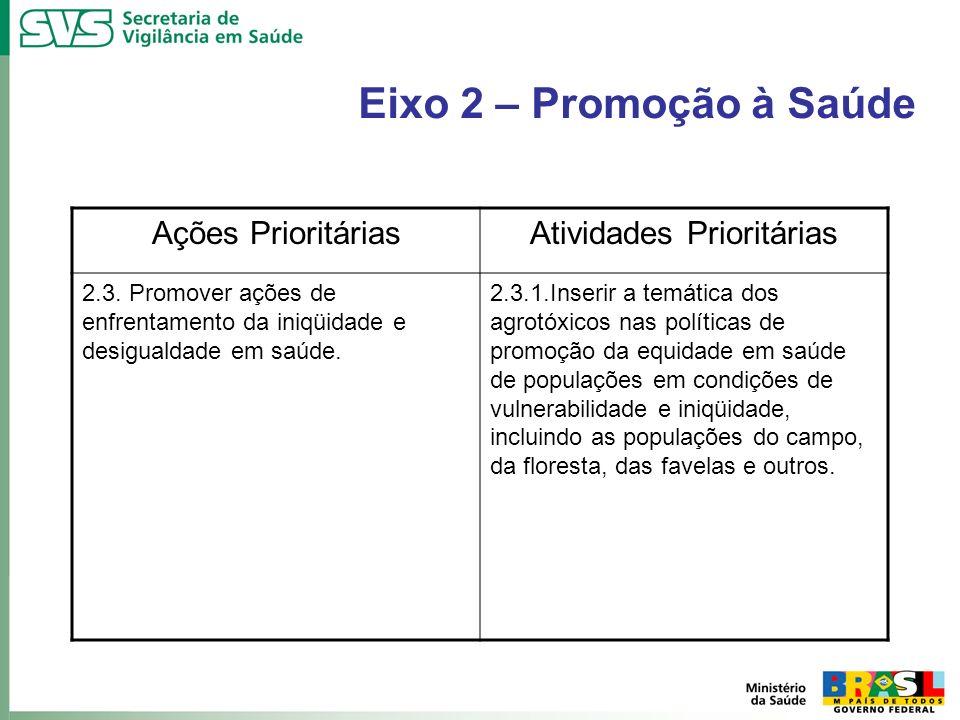 Eixo 2 – Promoção à Saúde Ações PrioritáriasAtividades Prioritárias 2.3. Promover ações de enfrentamento da iniqüidade e desigualdade em saúde. 2.3.1.