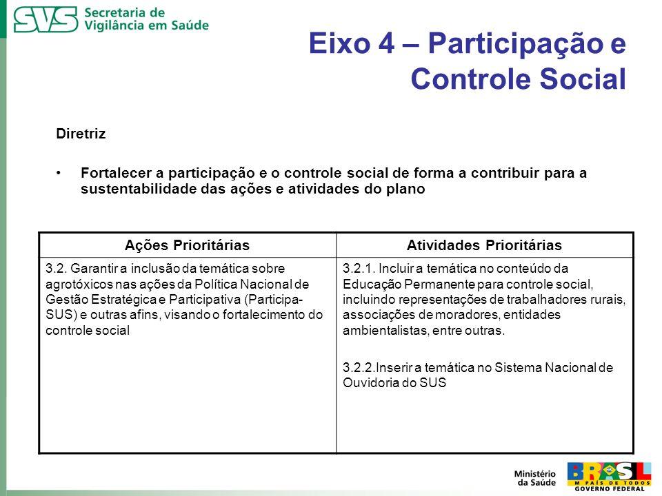 Eixo 4 – Participação e Controle Social Diretriz Fortalecer a participação e o controle social de forma a contribuir para a sustentabilidade das ações