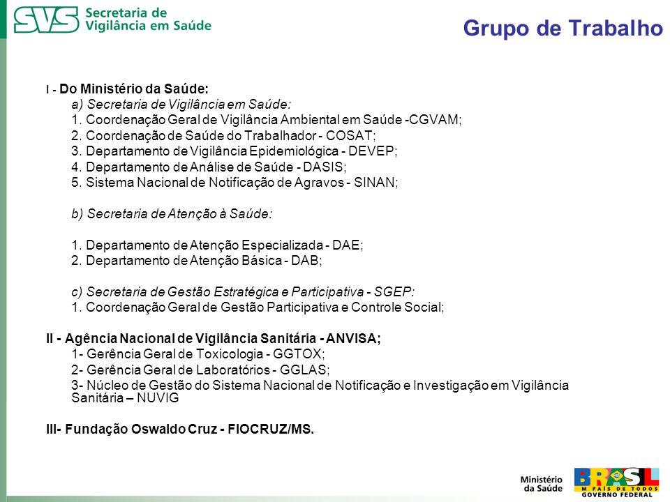 Grupo de Trabalho I - Do Ministério da Saúde: a) Secretaria de Vigilância em Saúde: 1. Coordenação Geral de Vigilância Ambiental em Saúde -CGVAM; 2. C