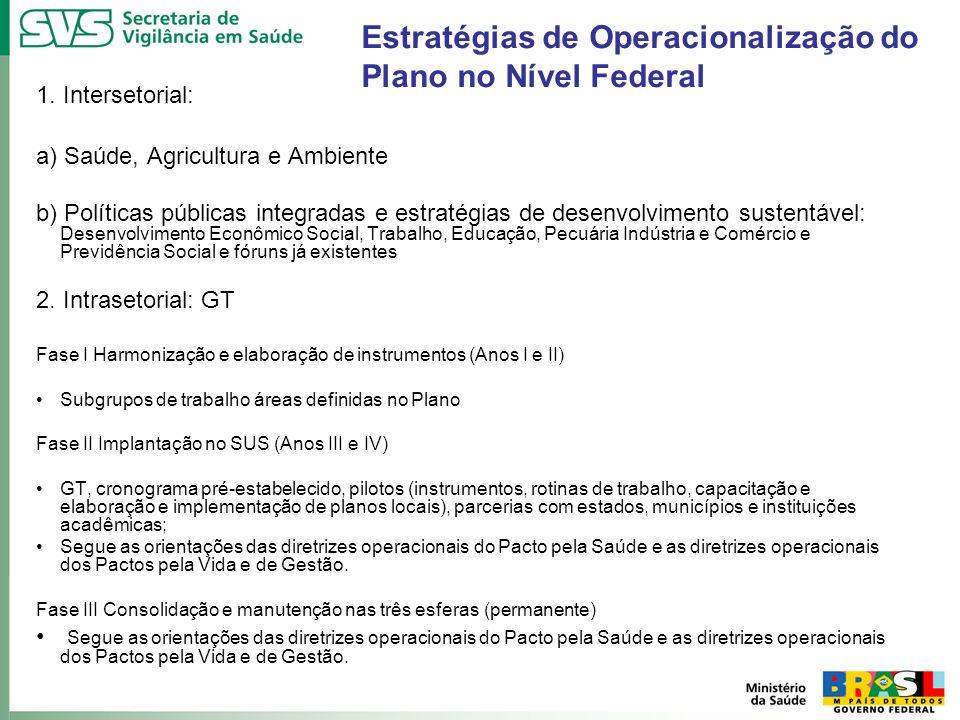 1. Intersetorial: a) Saúde, Agricultura e Ambiente b) Políticas públicas integradas e estratégias de desenvolvimento sustentável: Desenvolvimento Econ
