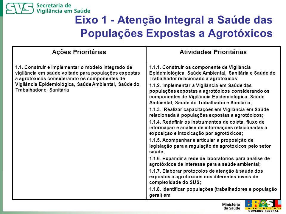 Eixo 1 - Atenção Integral a Saúde das Populações Expostas a Agrotóxicos Ações PrioritáriasAtividades Prioritárias 1.1. Construir e implementar o model