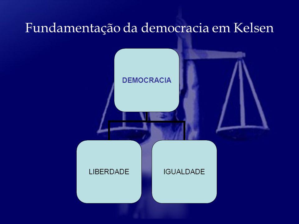A democracia em Kelsen funda-se em dois postulados da nossa razão prática: Liberdade e igualdade.