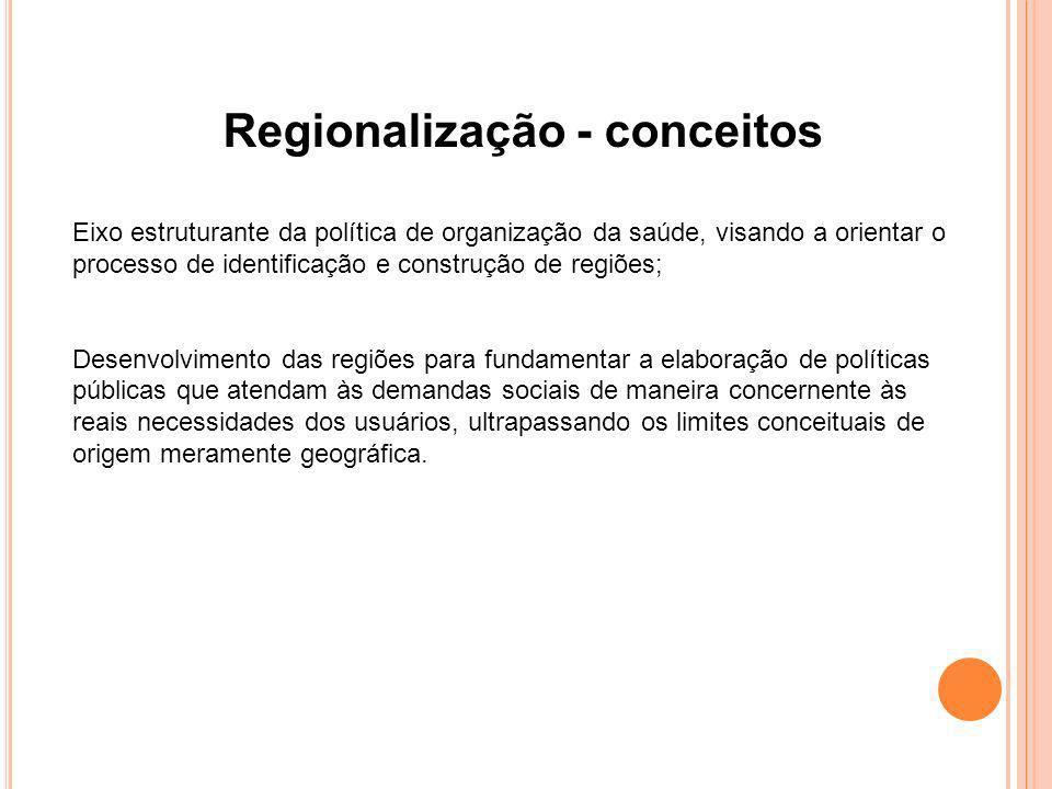 Eixo estruturante da política de organização da saúde, visando a orientar o processo de identificação e construção de regiões; Desenvolvimento das reg