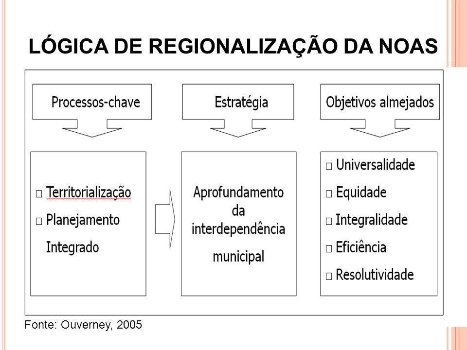 LÓGICA DE REGIONALIZAÇÃO DA NOAS Fonte: Ouverney, 2005