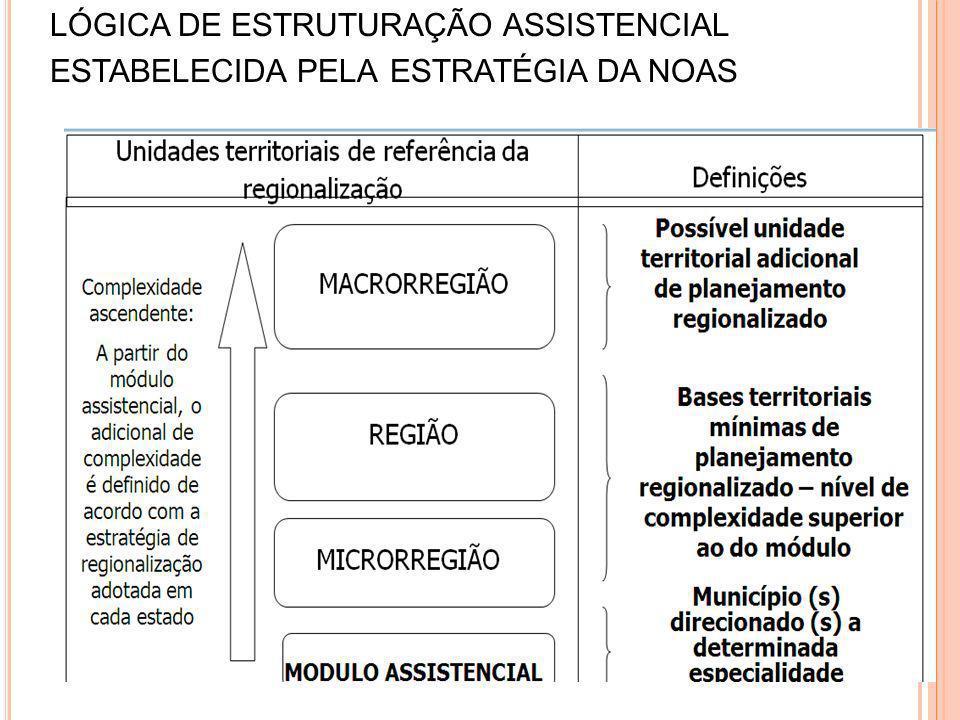 LÓGICA DE ESTRUTURAÇÃO ASSISTENCIAL ESTABELECIDA PELA ESTRATÉGIA DA NOAS