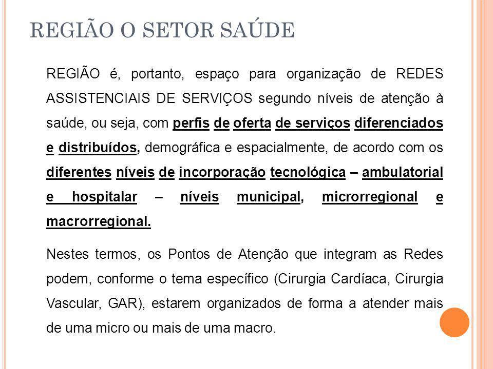 REGIÃO O SETOR SAÚDE REGIÃO é, portanto, espaço para organização de REDES ASSISTENCIAIS DE SERVIÇOS segundo níveis de atenção à saúde, ou seja, com pe