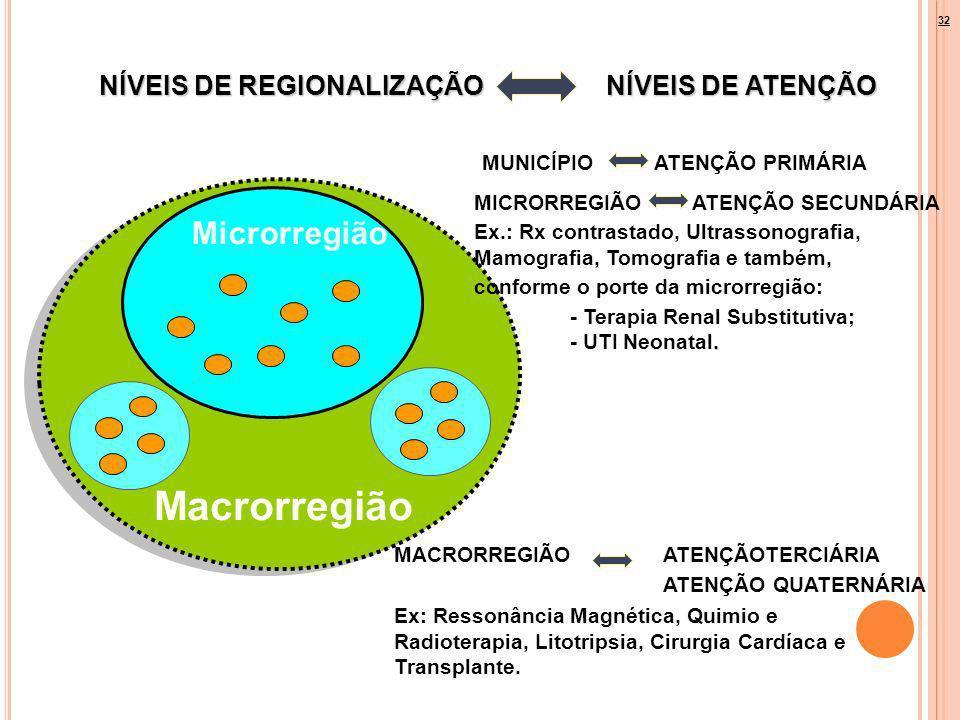 MUNICÍPIO ATENÇÃO PRIMÁRIA Microrregião Macrorregião MACRORREGIÃO ATENÇÃOTERCIÁRIA ATENÇÃO QUATERNÁRIA Ex: Ressonância Magnética, Quimio e Radioterapi