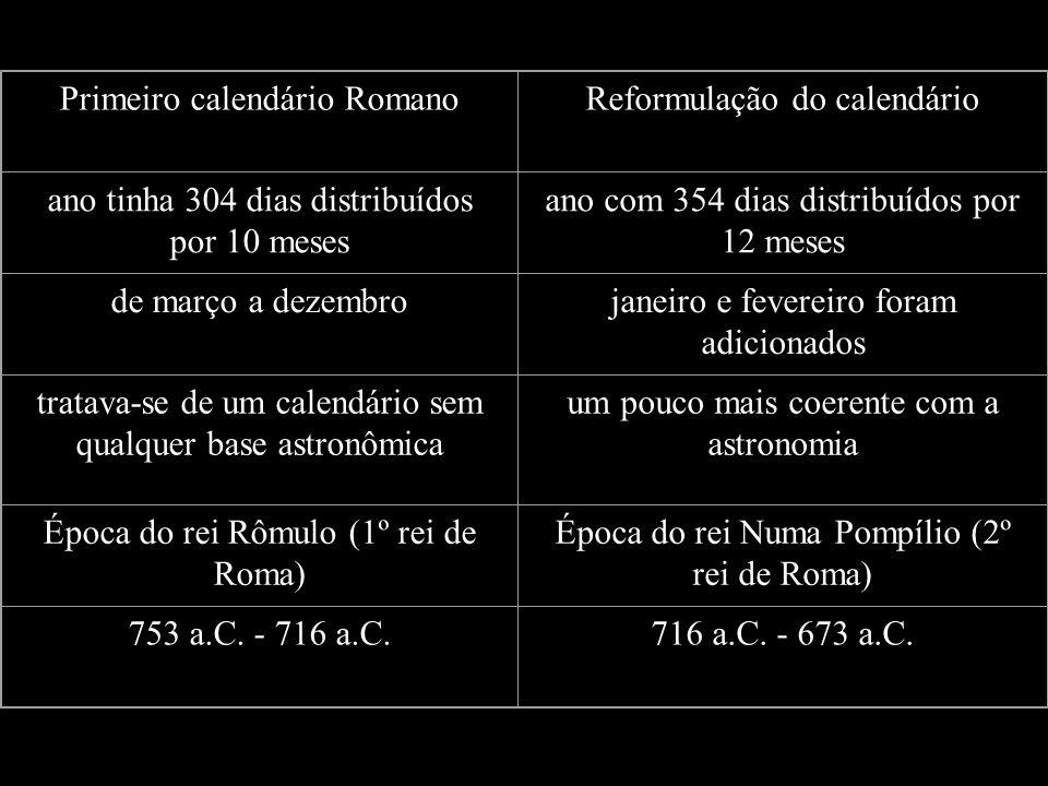 Primeiro calendário RomanoReformulação do calendário ano tinha 304 dias distribuídos por 10 meses ano com 354 dias distribuídos por 12 meses de março