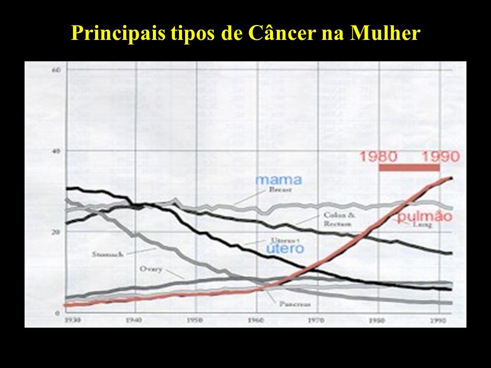 Professor: Deiber Principais tipos de Câncer na Mulher