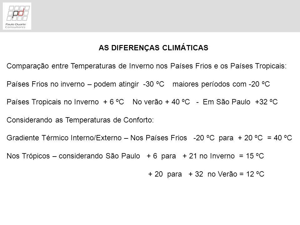 AS DIFERENÇAS CLIMÁTICAS Comparação entre Temperaturas de Inverno nos Países Frios e os Países Tropicais: Países Frios no inverno – podem atingir -30