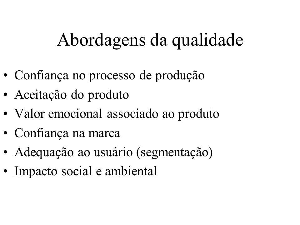 Abordagens da qualidade Confiança no processo de produção Aceitação do produto Valor emocional associado ao produto Confiança na marca Adequação ao us