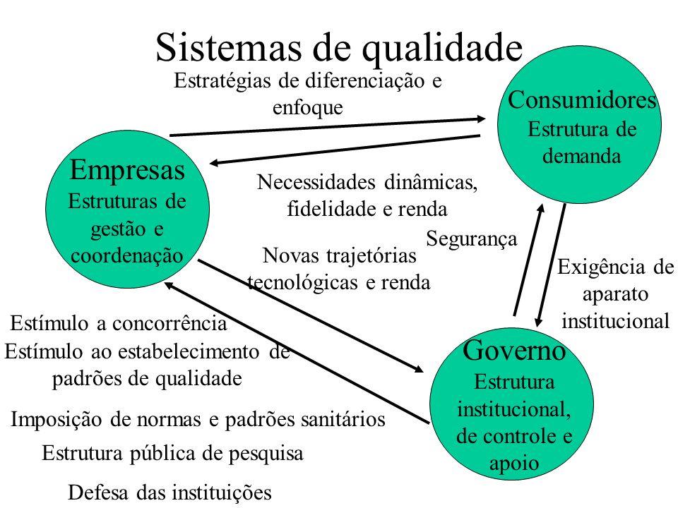 Sistemas de qualidade Governo Estrutura institucional, de controle e apoio Imposição de normas e padrões sanitários Estímulo ao estabelecimento de pad