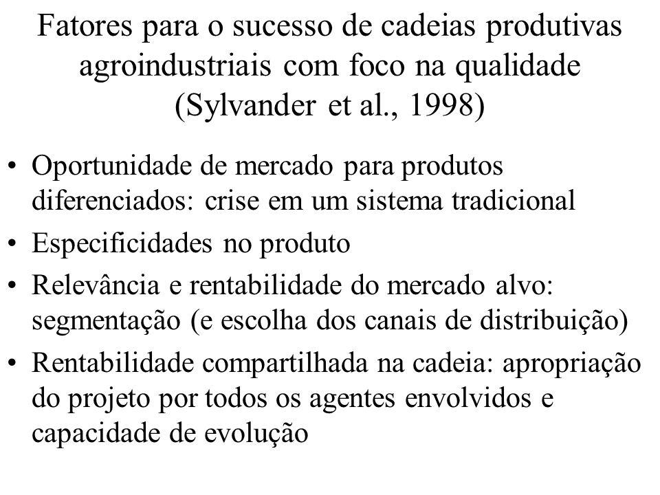 Fatores para o sucesso de cadeias produtivas agroindustriais com foco na qualidade (Sylvander et al., 1998) Oportunidade de mercado para produtos dife