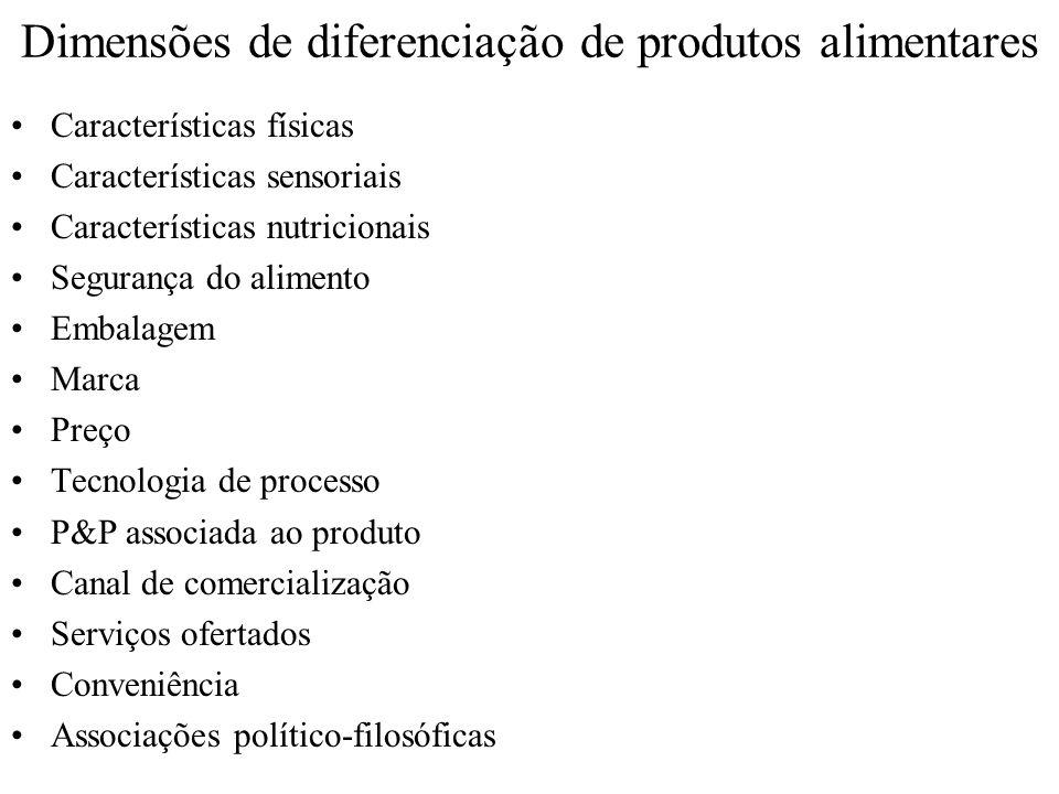 Dimensões de diferenciação de produtos alimentares Características físicas Características sensoriais Características nutricionais Segurança do alimen