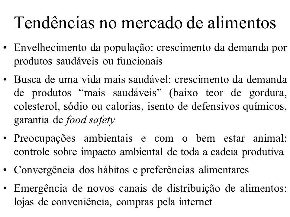 Tendências no mercado de alimentos Envelhecimento da população: crescimento da demanda por produtos saudáveis ou funcionais Busca de uma vida mais sau