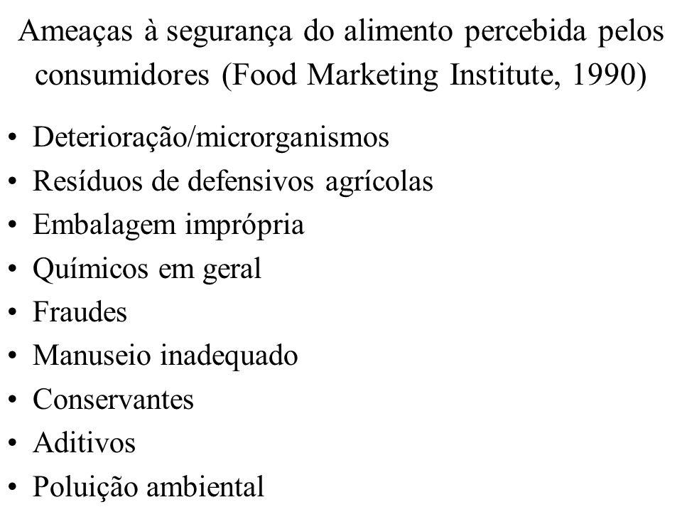 Ameaças à segurança do alimento percebida pelos consumidores (Food Marketing Institute, 1990) Deterioração/microrganismos Resíduos de defensivos agríc