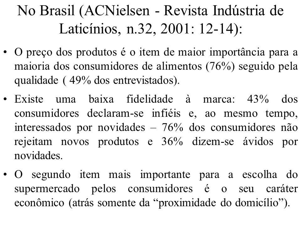 No Brasil (ACNielsen - Revista Indústria de Laticínios, n.32, 2001: 12-14): O preço dos produtos é o item de maior importância para a maioria dos cons