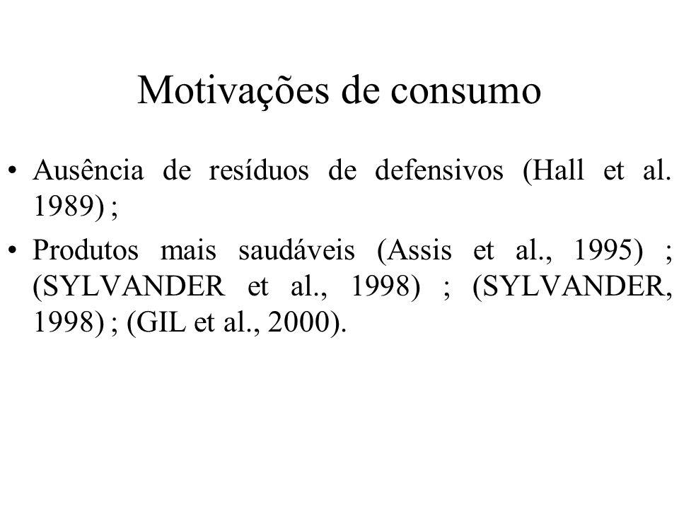 Motivações de consumo Ausência de resíduos de defensivos (Hall et al. 1989) ; Produtos mais saudáveis (Assis et al., 1995) ; (SYLVANDER et al., 1998)